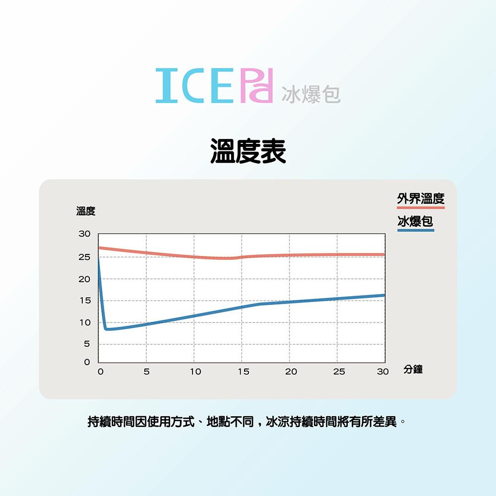 冰爆包哪裡買 冰爆包重複使用 冰爆包成分 冰爆包時間 冰爆包好用嗎 冰爆包ptt